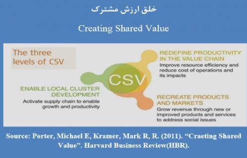 خلق ارزش مشترك